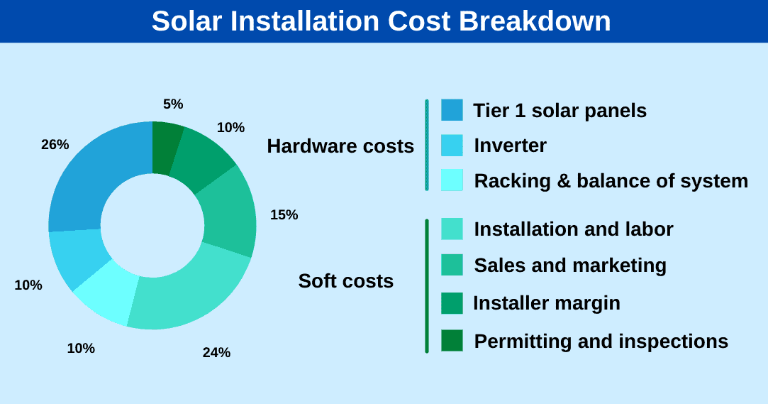 why are solar panels expensive