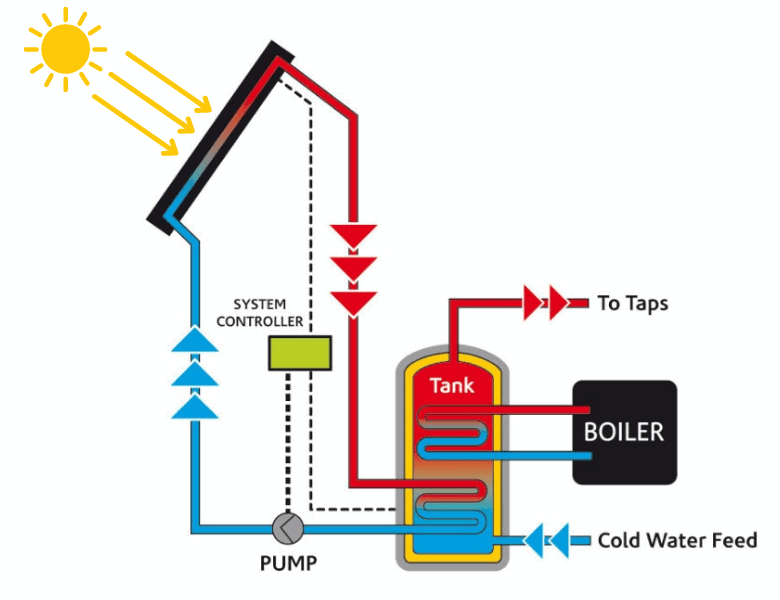 how solar thermal system works