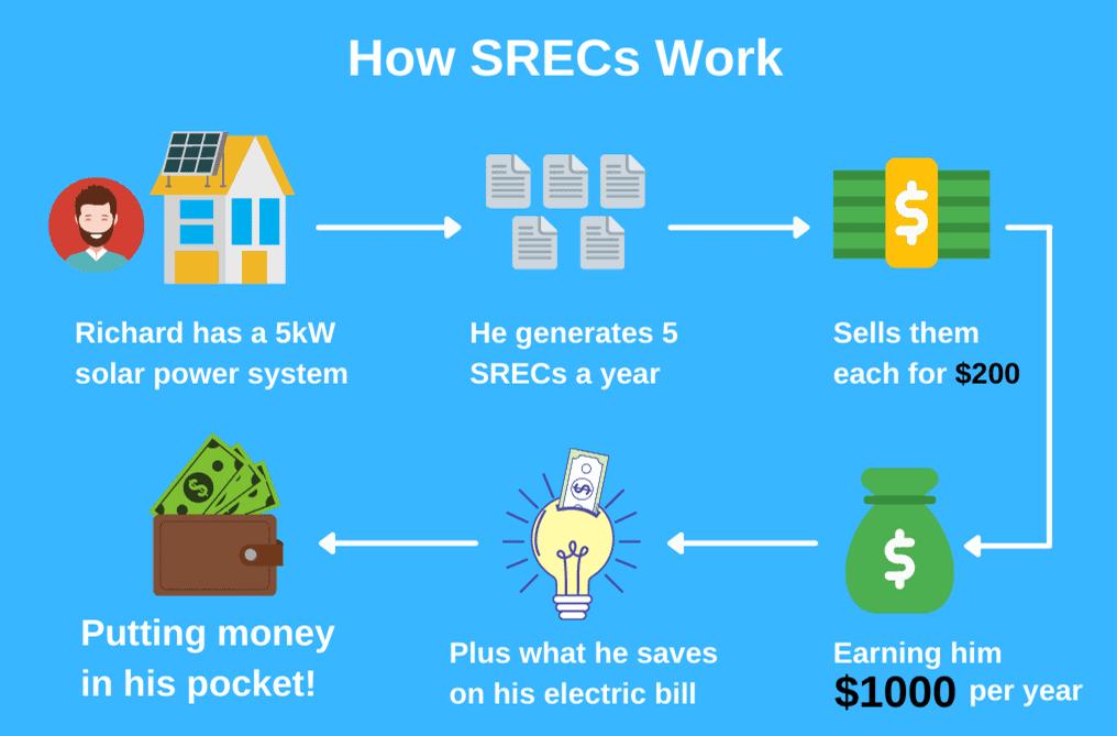 how srecs work
