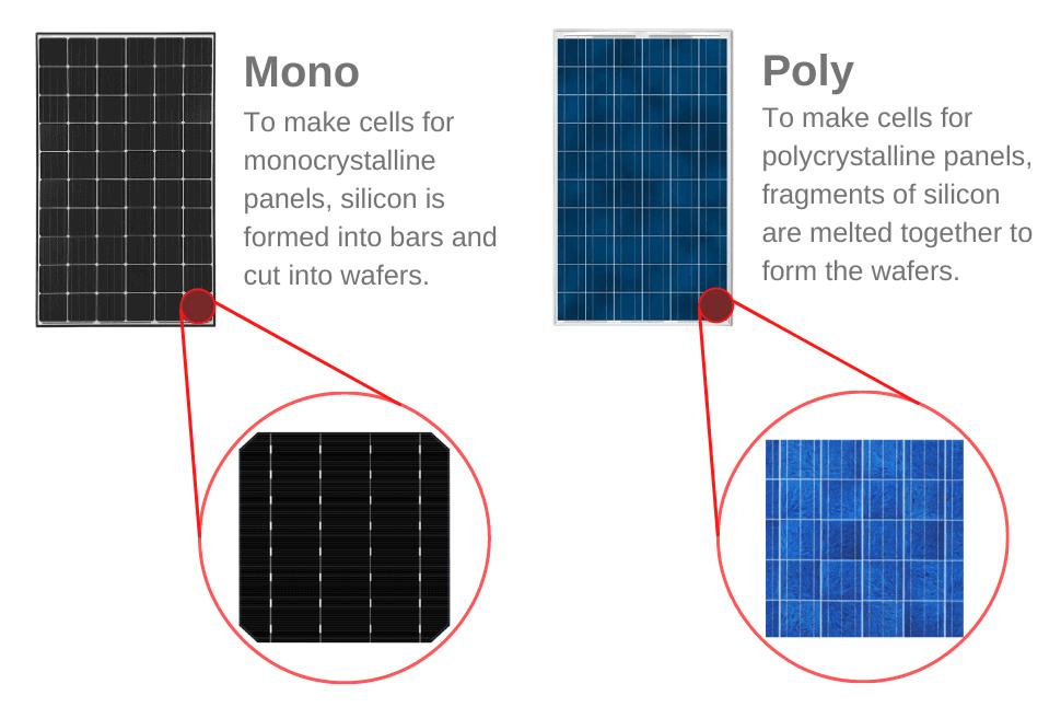 mono vs poly solar