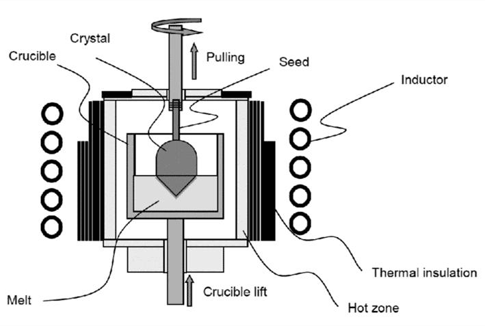 polycrystalline vs monocrystalline-Czochralski method