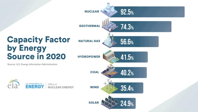 solar power vs nuclear power