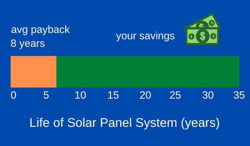 solar power vs.fossil fuels