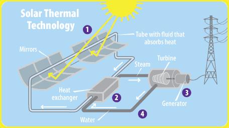 solar pv vs solar thermal
