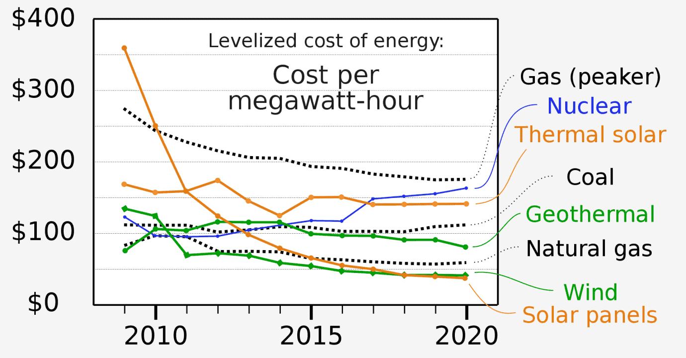 solar vs fossil fuels