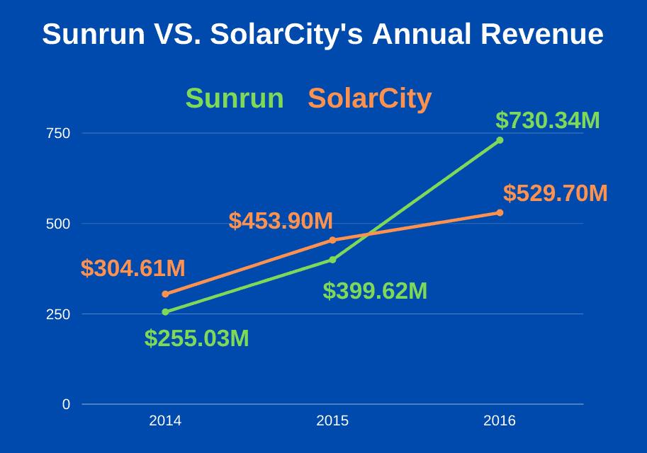 solarcity vs