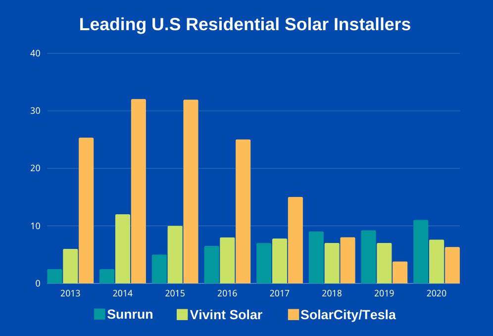 sunrun vs solar city