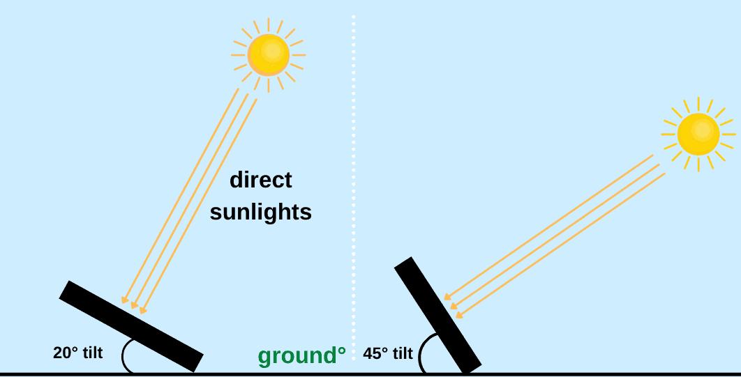 solar panels angles