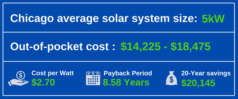 solar panels chicago cost