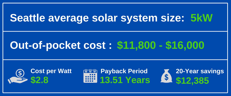 solar panels seattle cost