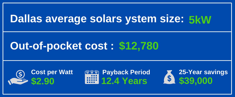Dallas Solar Panel Installation Costs