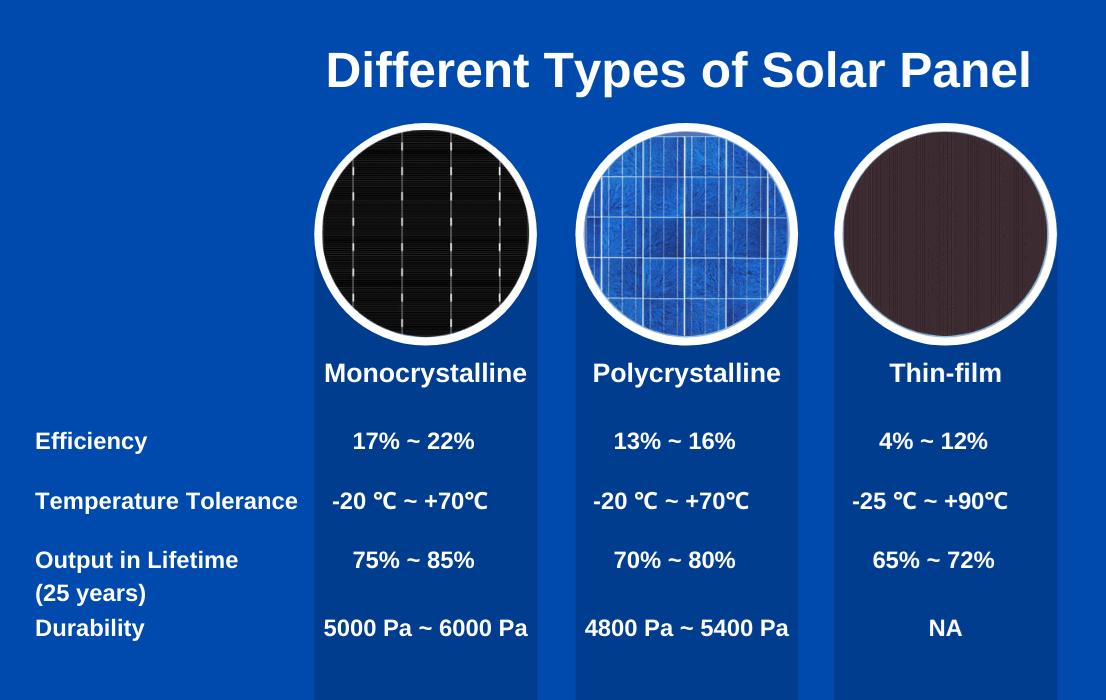 oklahoma solar panel type