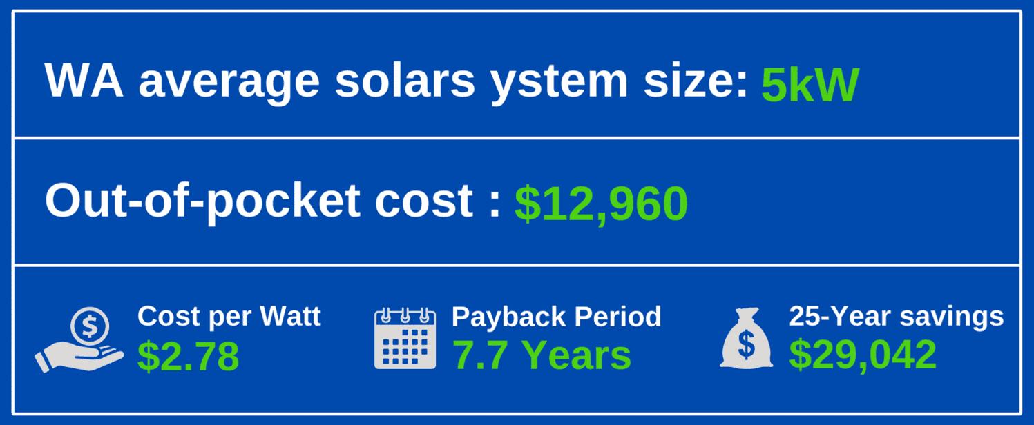 solar energy washington state