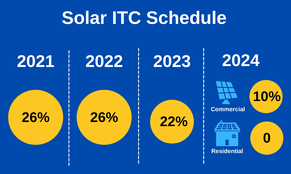 Incentives, Tax Credits, & Rebates for Austin Solar Panels