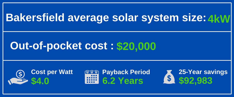 Solar Panels Bakersfield