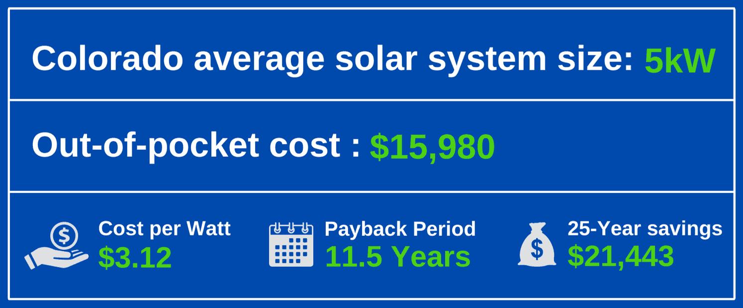 cost of solar panel colorado
