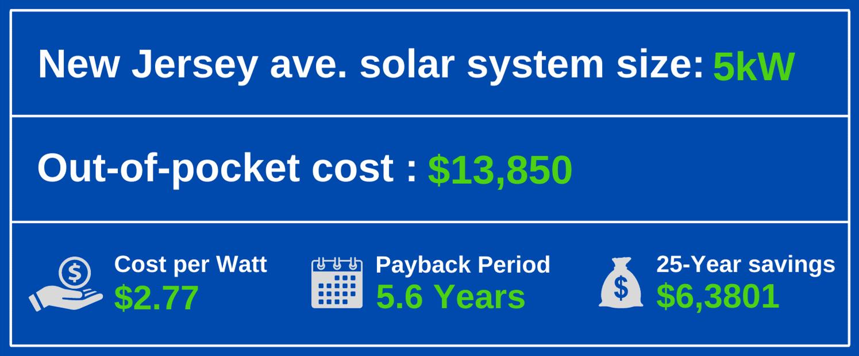 cost of solar panels in nj